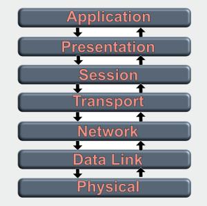 networkStack